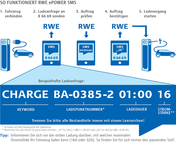 Funktionsweise RWE ePower SMS