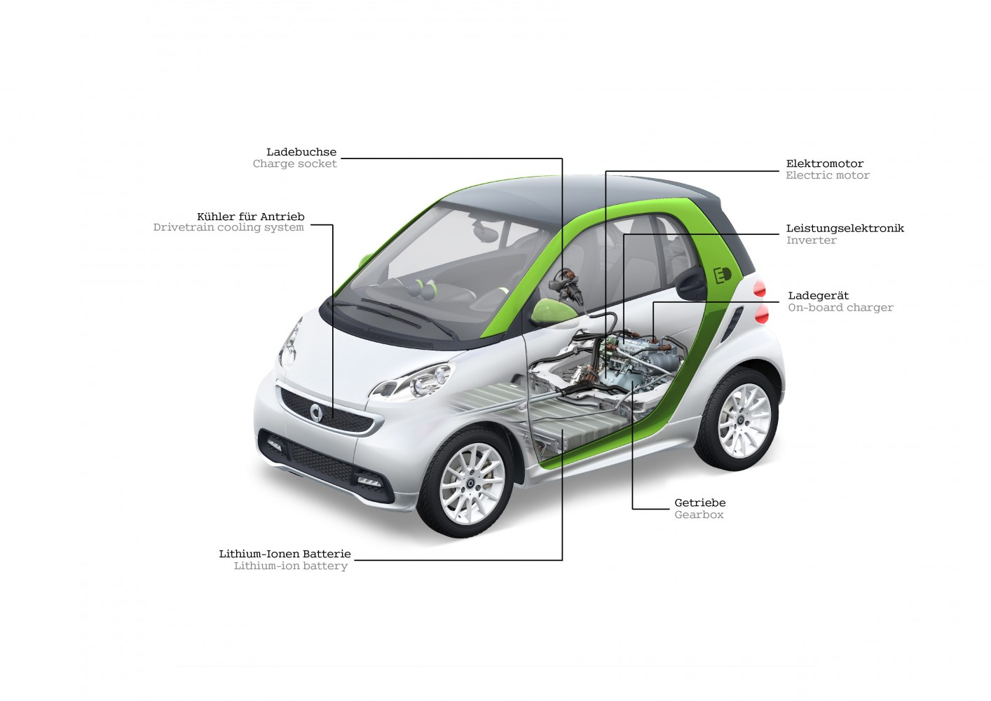 smart fortwo electric drive preis elektroauto blog. Black Bedroom Furniture Sets. Home Design Ideas