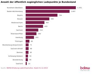 Anzahl der öffentlich zugänglichen Ladepunkte je Bundesland