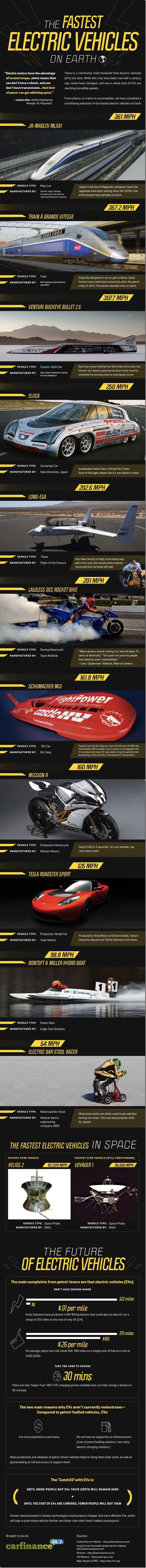 Infografik: Die schnellsten Elektrofahrzeuge der Welt