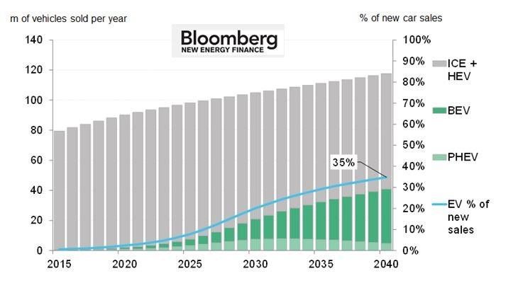 Elektroautos werden den Markt erobern