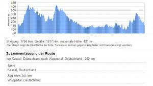 Höhenprofil Route
