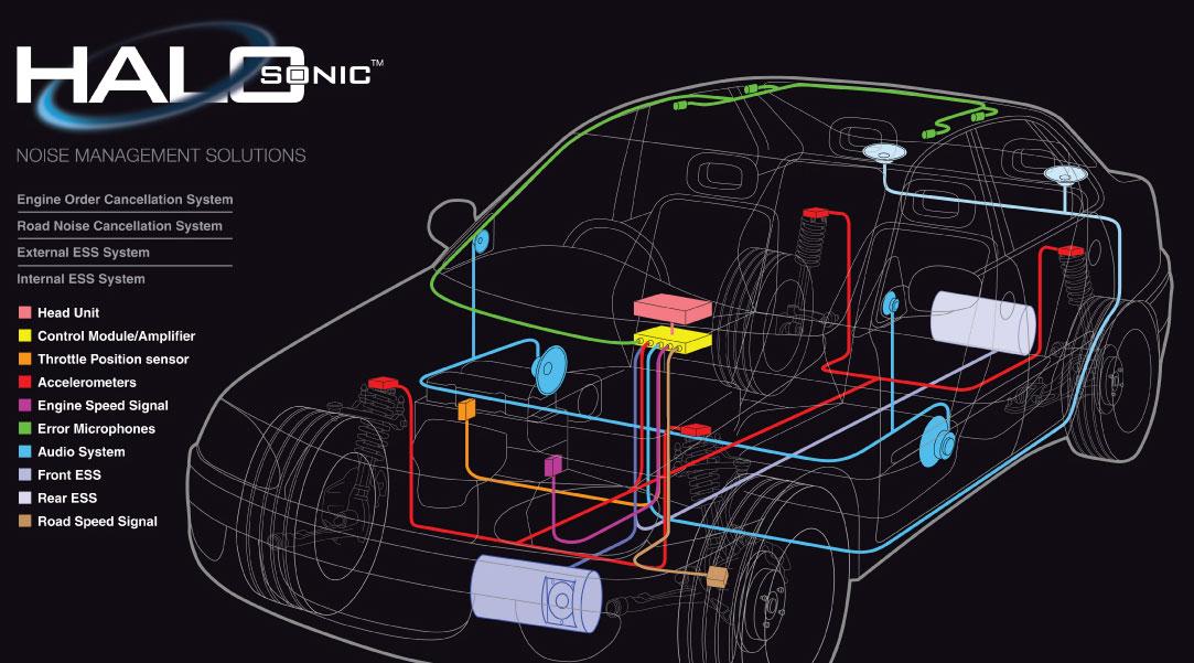 Harman HALOsonic: künstliche Fahrgeräusche gehen in Serie