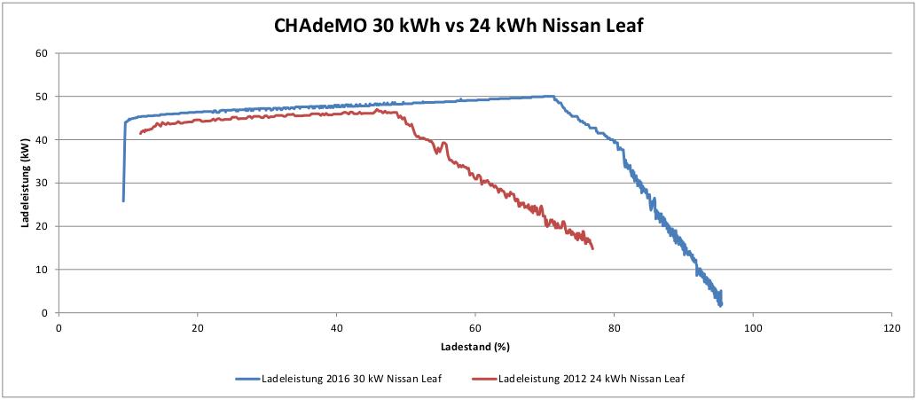 Wie Schnell L 228 Dt Der Neue 30 Kwh Nissan Leaf