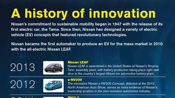 Nissan zeigt Elektroauto Innovationen als Infografik