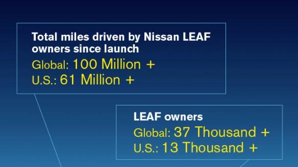 Nissan Leaf 100 Millionen Meilen