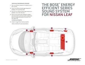 Nissan Leaf Bose Ilustration