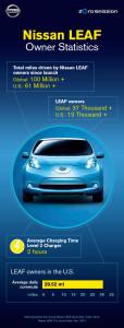 Nissan Leaf Infografik