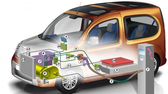 Renault 83 kW Ultra-Schnelladung