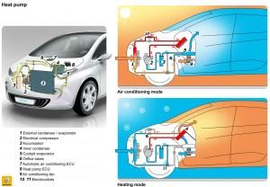 Renault ZOE Wärmepumpe