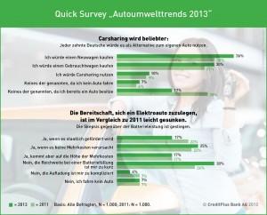 Studie Autoumwelttrends 2013