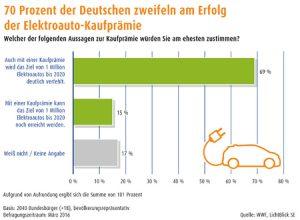 Umfrage Lichtblick WWF