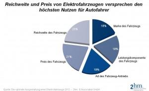 Entscheidende Kriterien für den Elektroauto-Kauf