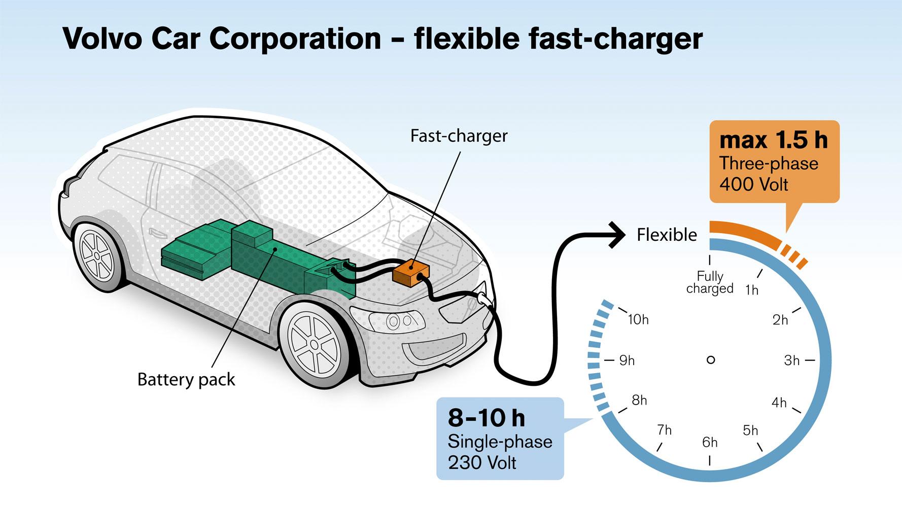 Volvo C30 Electric: Schnellladung mit 22 kW