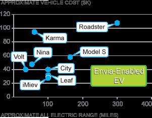 GM: 300km Reichweite in 4 Jahren