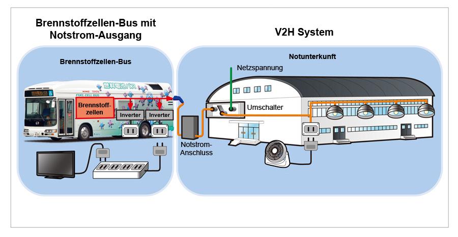 Toyota Brennstoffzellenbus liefert Strom für 100 Stunden