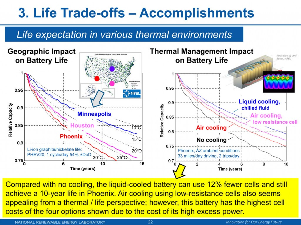 Alterung Lithium-Ionen nach Umgebungstemperatur