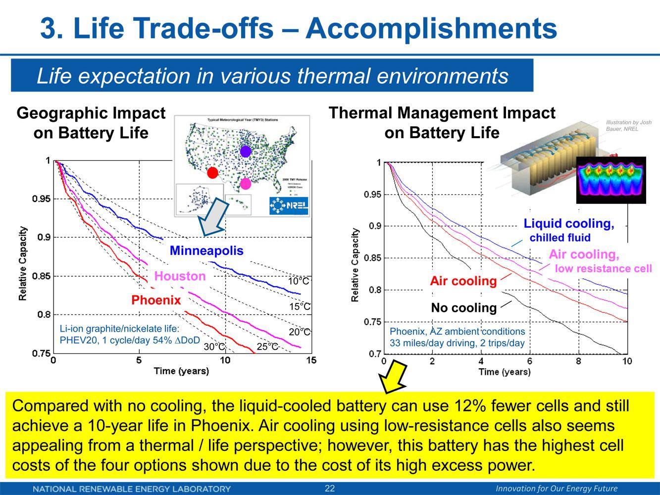 Lebensdauer Elektroauto-Batterie von Temperatur abhängig