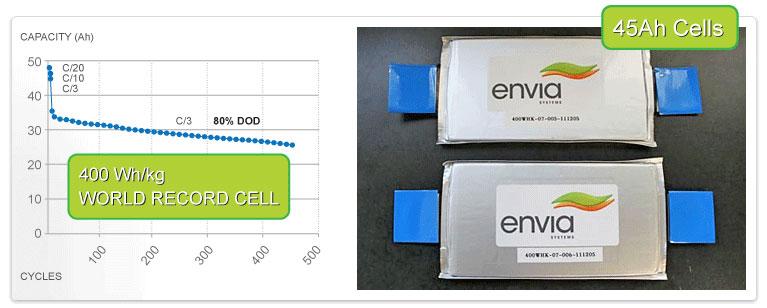 400 Wh/kg  – Durchbruch in der Batterietechnologie?
