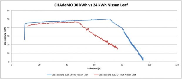Nissan CHAdeMO 24 kWh vs 30 kWh
