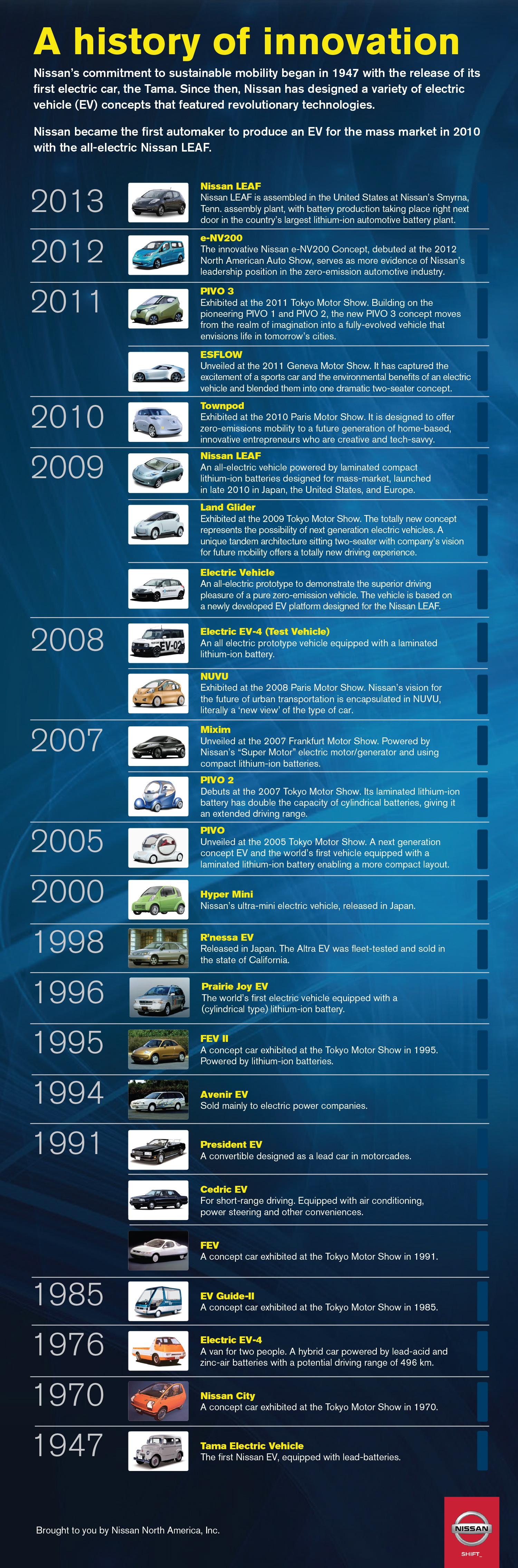 Nissan Infografik - Entwicklung der Elektroautos