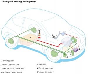 Renault ZOE elektronisches Bremspedal