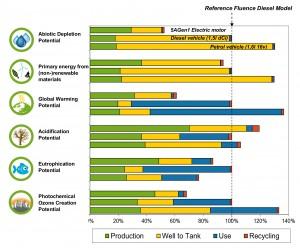 Umweltschädigung Elektroauto vs. Dieselvs. Benziner