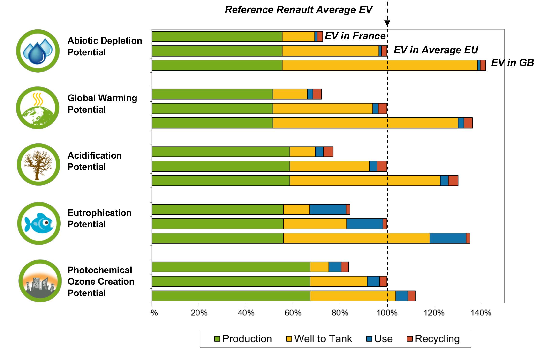 Elektroautos Umweltschädlich