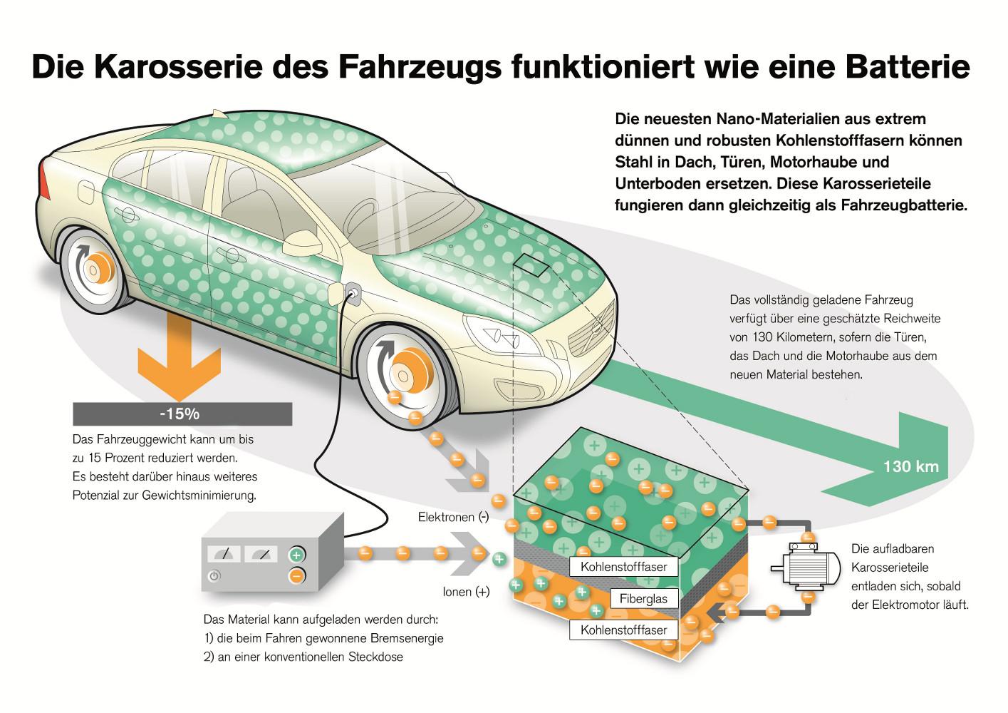 Volvo: Karosserie als Batterie | Elektroauto Blog