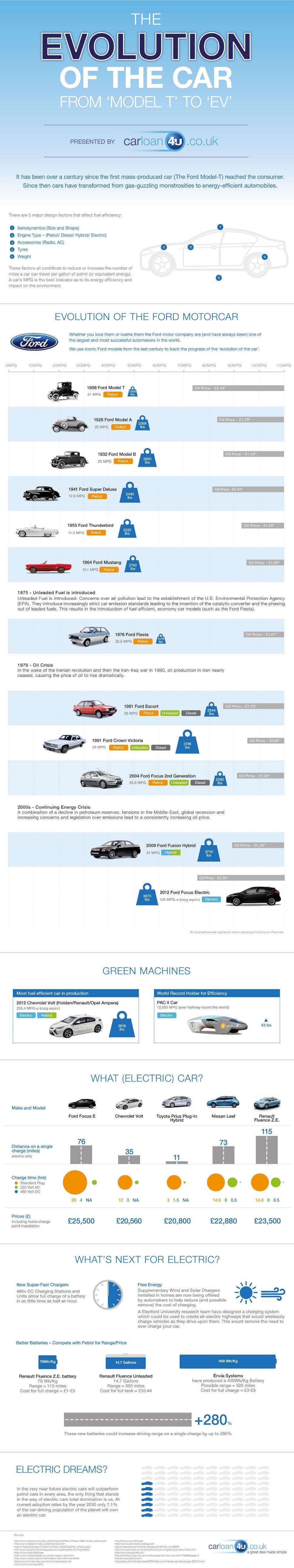 Entwicklung des Autos - From Model T to EV