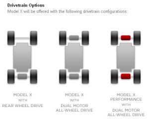 Tesla Model X Optionen Antrieb