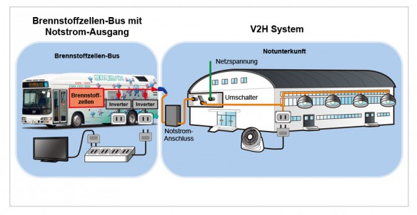 Toyota Brennstoffzellenbus Notstrom - Vehicle 2 Home